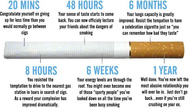 smoking-timeline-236422_w650.jpg